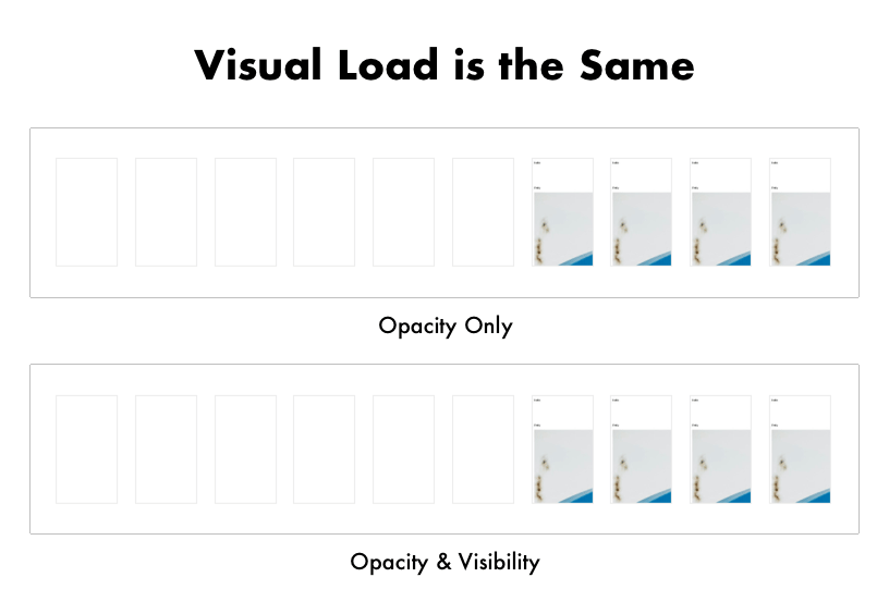 Visual load is the same whether you use opacity or visibility