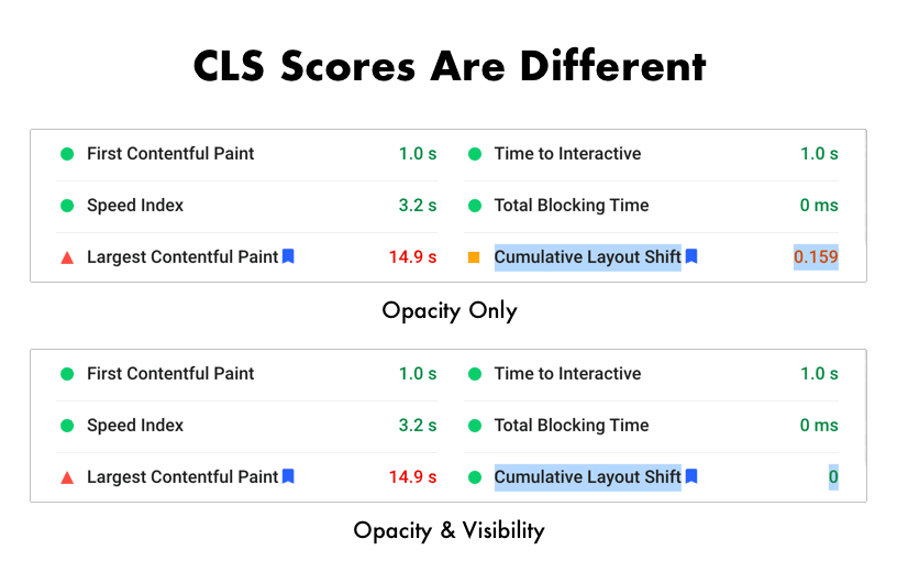 CLS scores are dramatically different between opacity and visibility